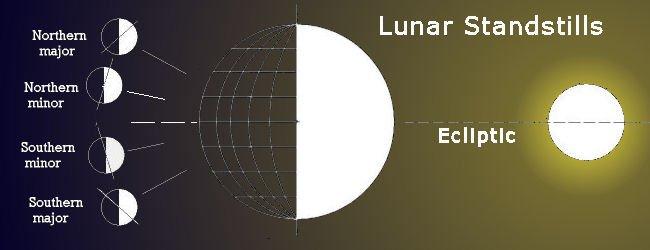 Lunar_Standstills